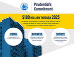 Prudential Invests $180 Million to train the next generation